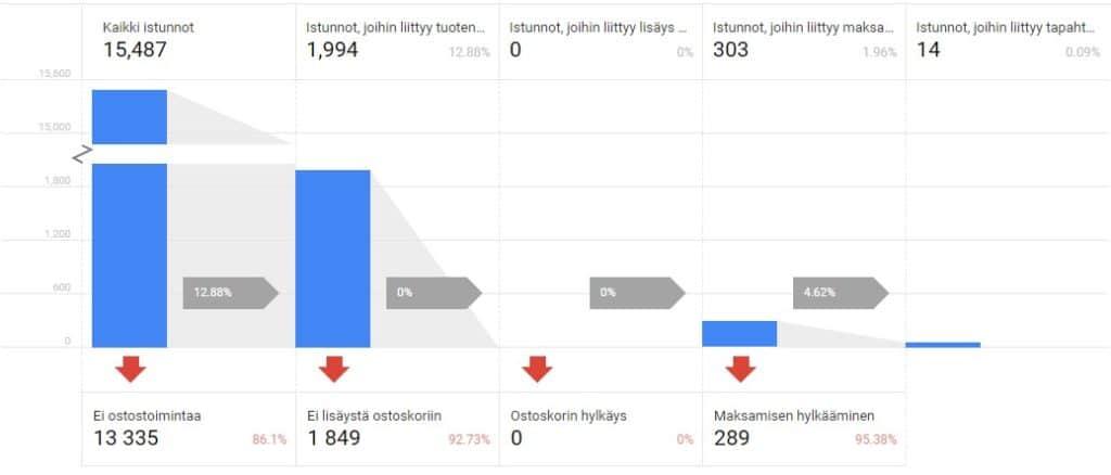 Google Analytics näkymä ostokäyttäytymisestä